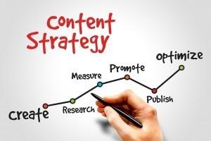 Marketing my website - Content Marketing Strategy